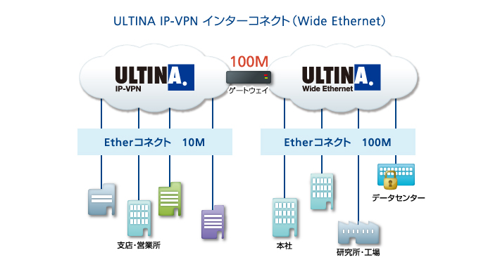 「ULTINA IP-VPN」インターコネクト(Wide Ethernet)