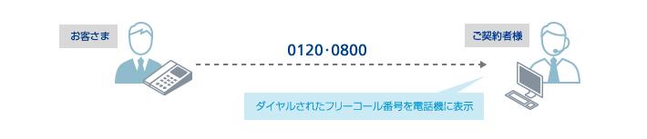 フリー ダイヤル 0800