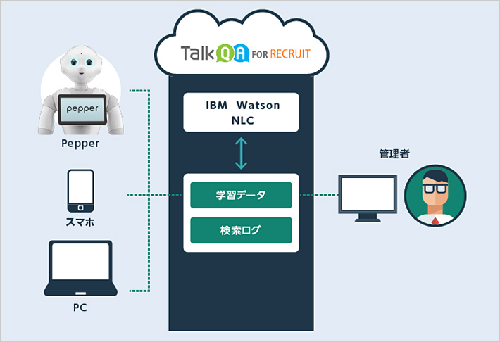 「TalkQA for Recruit」ご利用イメージ