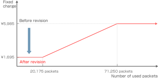 Packet usage with 'Packet Flat-rate Full'