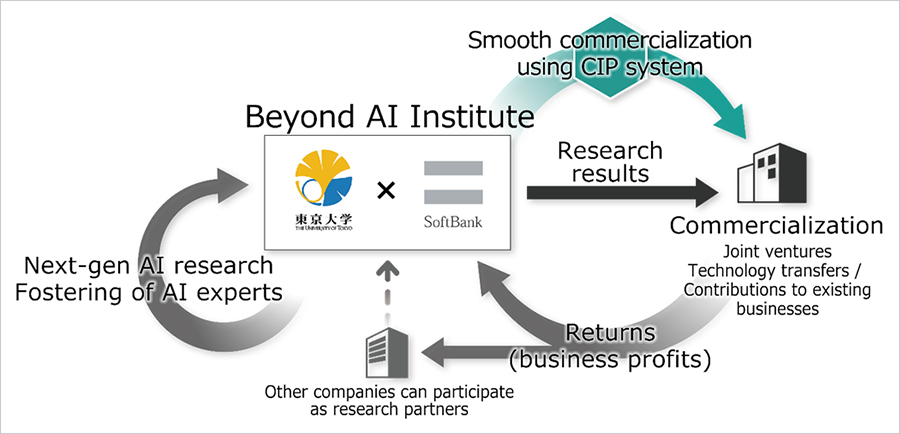 Beyond AI Institute research and commercialization ecosystem