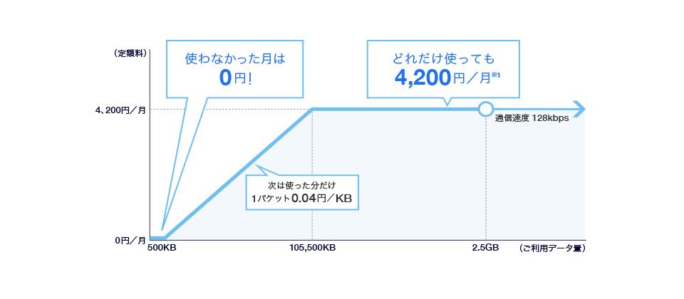 ホワイトプラン(ケータイ) | ...