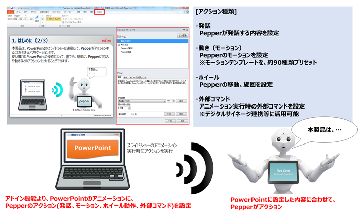 flex gear for microsoft powerpoint ロボアプリ pepper for biz