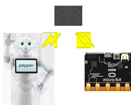 Pepperとmicro:bitのセンサーを組み合わせることで無限の可能性が!