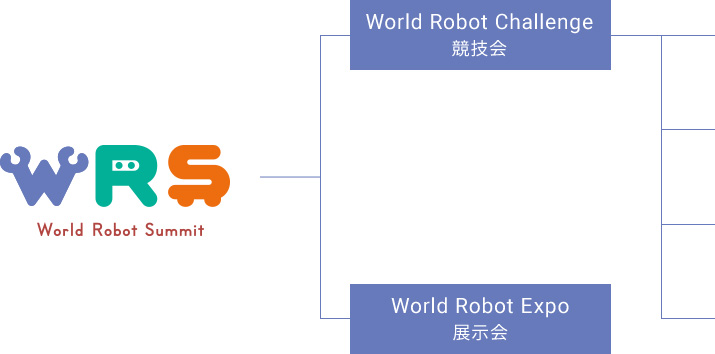 World Robot Summit World Robot Challenge 競技会 World Robot Expo 展示会