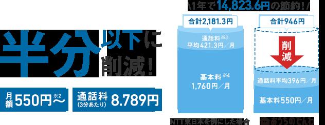 半分以下に削減! 月額基本料500円※1 通話料(3分あたり)7.99円